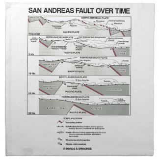 Falta de San Andreas en un cierto plazo (tectónica Servilletas Imprimidas