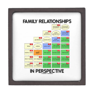 Family Relationships In Perspective (Genealogy) Gift Box