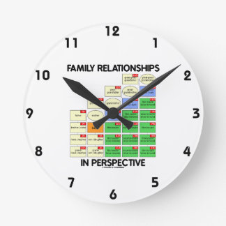 Family Relationships In Perspective (Genealogy) Round Wall Clock