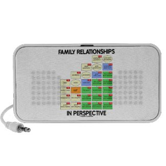 Family Relationships In Perspective (Genealogy) iPod Speakers