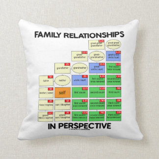 Family Relationships In Perspective (Genealogy) Throw Pillow