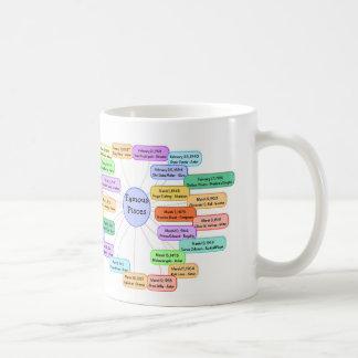 Famous Pisces Mug Basic White Mug