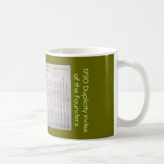 Federalist Newspaper duplicity index mug