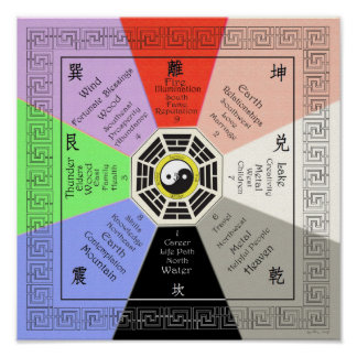 Feng Shui Bagua with Correspondences Full Color Poster