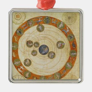 Fenómenos de Aratus, diagrama cosmológico Ornato