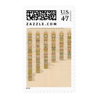 Fila 21 de estados sello postal