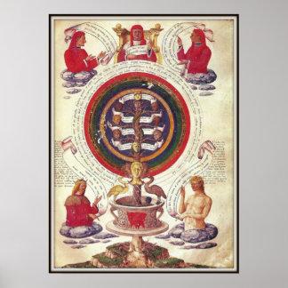 Filosofía hermética de la naturaleza, siglo XV Poster