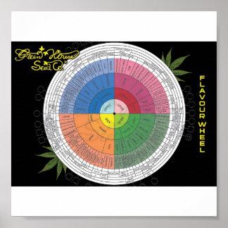 Flavor Wheel Poster