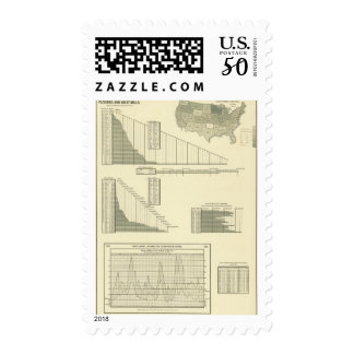 Flouring and grist mills postage