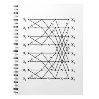 Flowgraph de FFT Libreta Espiral