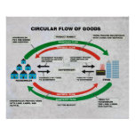 Flujo circular de diagrama de las mercancías posters