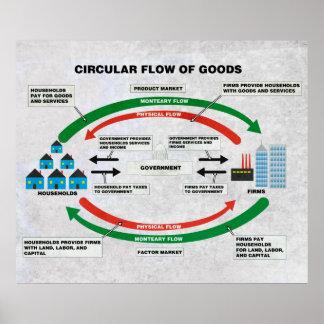 Flujo circular de diagrama de las mercancías póster
