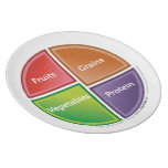 Food Group (MyPlate) plate