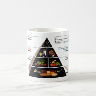 Food Pyramid Coffee Mug