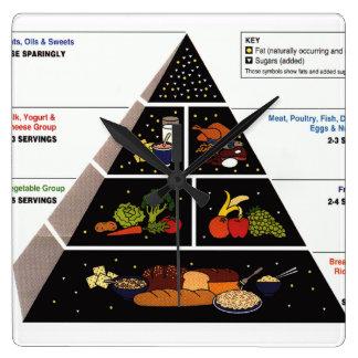 Food Pyramid Square Wall Clock