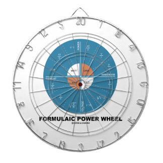 Formulaic Power Wheel (Physics Equations) Dartboards