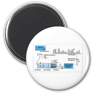 foto_botao_12a2 graphical project water treatment 2 inch round magnet