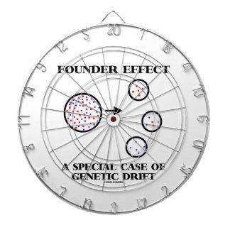 Founder Effect A Special Case Of Genetic Drift Dart Boards
