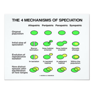 Four Mechanisms Of Speciation (Evolution) Card