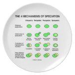 Four Mechanisms Of Speciation (Evolution) Dinner Plates