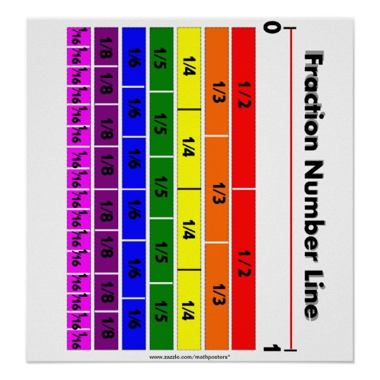 Fraction Number Line Rainbow colors Poster
