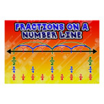Fraction on a Number Line= Poster/Anchor Chart