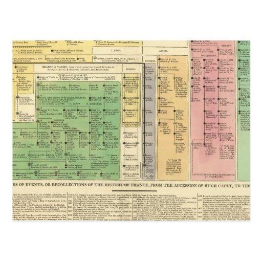 Francia a partir del 987 a 1589 tarjetas postales
