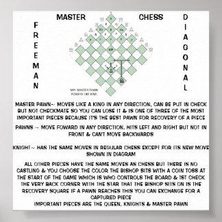 FREEMAN MASTER CHESS DIAGONAL RULES POSTER
