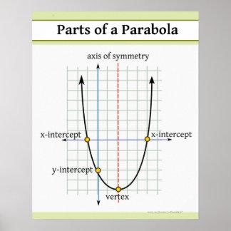 Función cuadrático: Partes de una parábola Póster