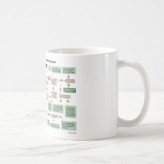Funny Screenplay Flowchart for Screenwriters Coffee Mug
