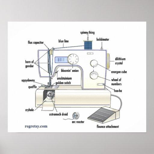 (G) de la máquina de coser de Regretsy Póster