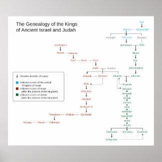 Genealogía de los reyes de Israel y de Judah Póster