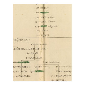 Genealogical Table, France 4 Postcard