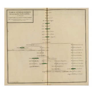 Genealogical Table, France 4 Posters