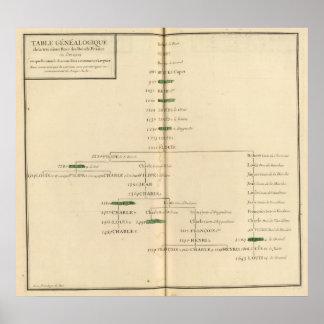 Genealogical Table, France 4 Poster
