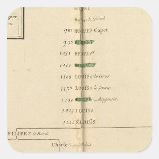 Genealogical Table, France 4 Square Sticker
