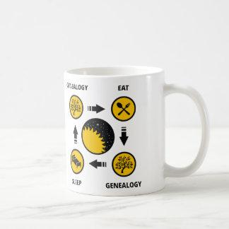 Genealogy. Eat. Genealogy. Sleep. Classic White Coffee Mug
