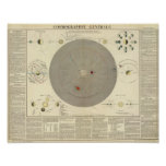 General Cosmographia, mapa de la Sistema Solar Póster