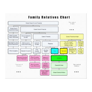 General Family Tree Organization of Relatives Canvas Print
