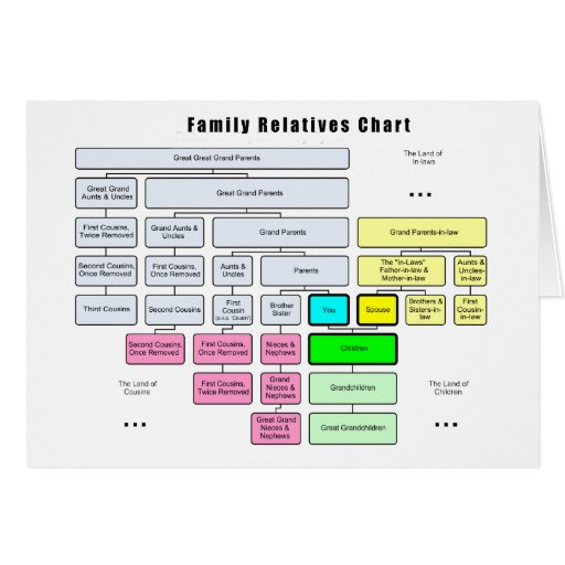 General Family Tree Organization of Relatives Greeting Card