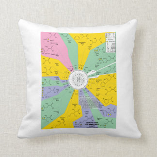 Genetic Code For Amino Acids (Chart Wheel) Throw Pillow