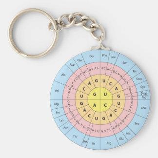 Genetic code keychain