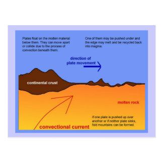 Geografía, geología, corriente de Covectional Postales