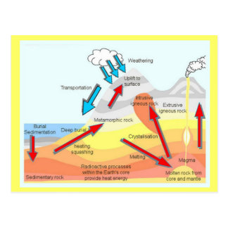 Geography, Science, Rock Cycle Postcard