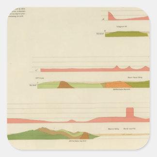 Geological profiles, San Francisco Square Sticker