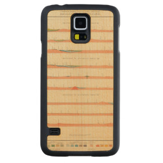Geological Sections of the Eastern Colorado Carved® Maple Galaxy S5 Case