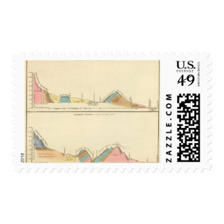 Geological sections of United States Postage