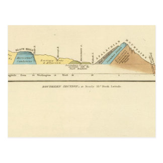Geological sections of United States Postcard