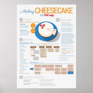 Gestión del proyecto: Pastel de queso para un Póster