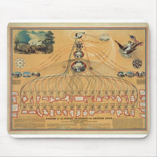 Gobierno federal 1862 y diagrama americano de la u alfombrilla de raton